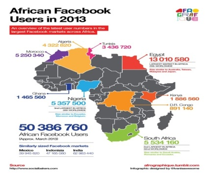 African Facebook users