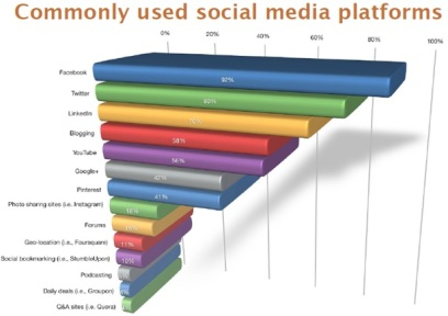 Commonly used Social Media platforms
