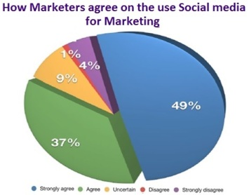 How marketers agree on the use of social media for marketing
