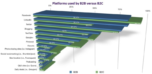 Platforms used by B2B versus B2C
